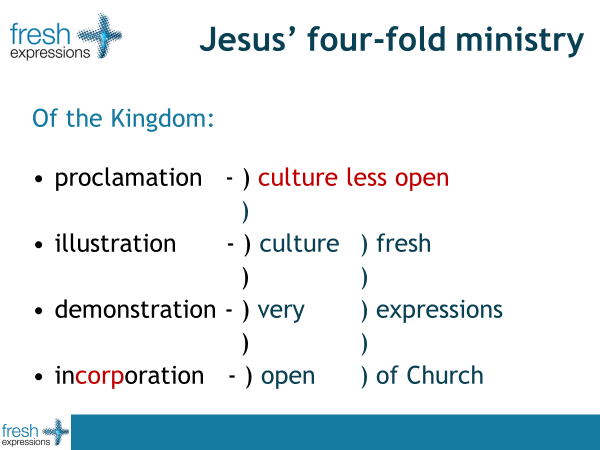 Jesus' holistic ministry with four strands