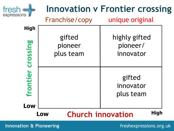 Innovation v frontier crossing