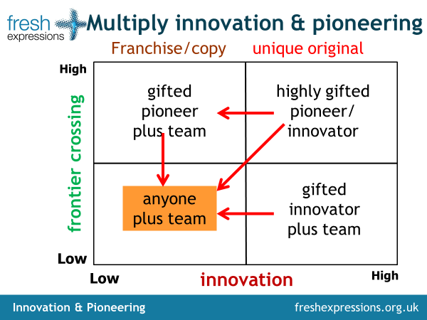 Multiply innovation and pioneering.png